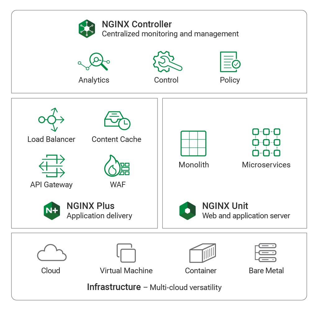 NGINX Unit and the NGINX Application Platform